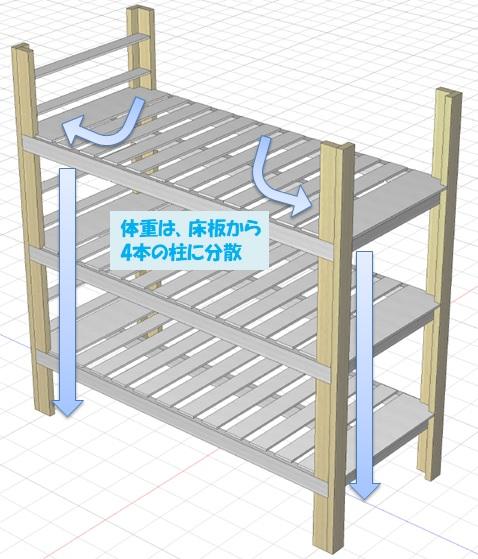 分散された体重は柱から床に伝わる