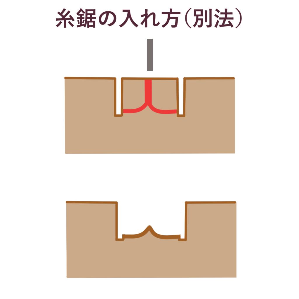 糸鋸の入れ方(別法)